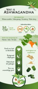 Ashwagandha infographic